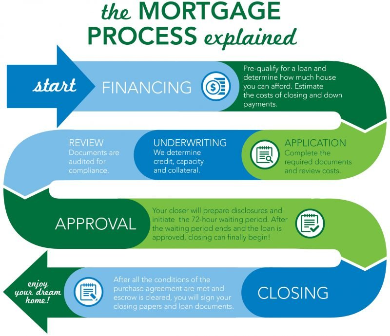 Mortgage process explained.